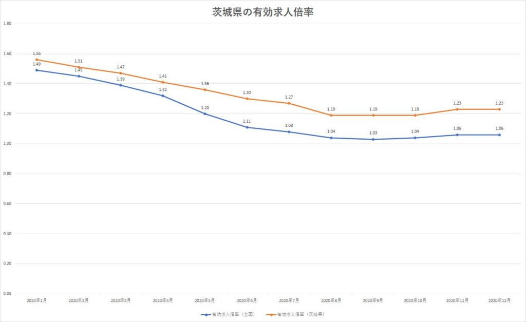 茨城県 有効求人倍率