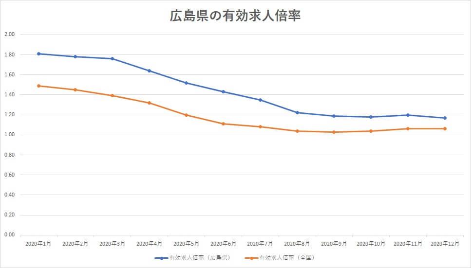 広島県 有効求人倍率